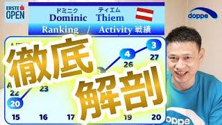 【錦織圭】次の1回戦の相手!!ドミニク・ティーム選手とは?エルステバンクオープン,Nishikori Kei, Erste Bank Open Vienna 2020