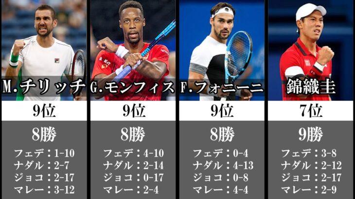 【テニス】対BIG4 勝利数ランキング【現役選手】