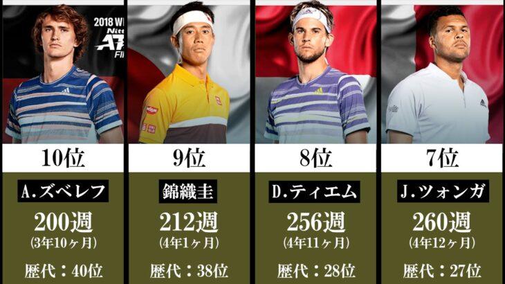 【テニス】世界TOP10 在位期間ランキング【現役選手】
